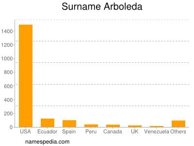 Surname Arboleda