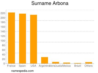 Surname Arbona