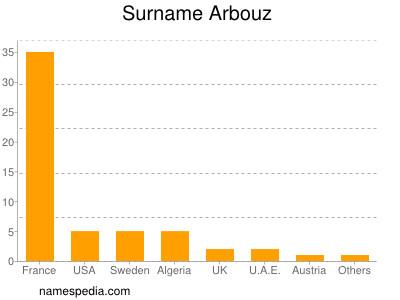 Surname Arbouz