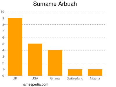 Surname Arbuah