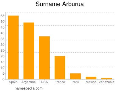 Surname Arburua