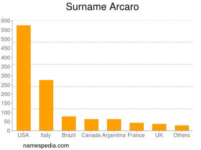 Surname Arcaro