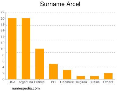 Surname Arcel