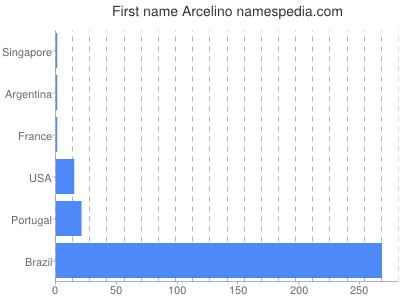Given name Arcelino