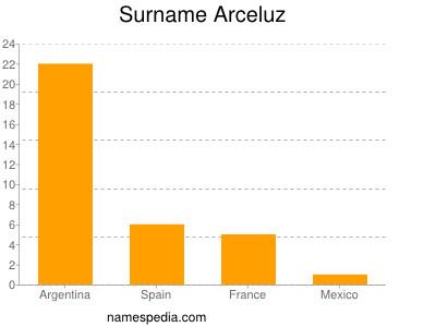 Surname Arceluz