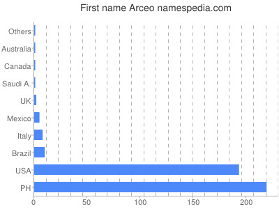 Given name Arceo