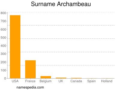 Familiennamen Archambeau