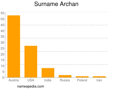 Surname Archan