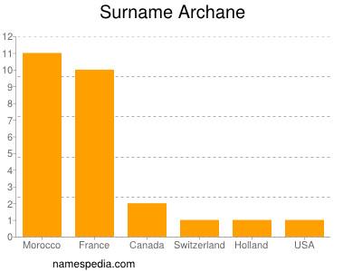 Surname Archane
