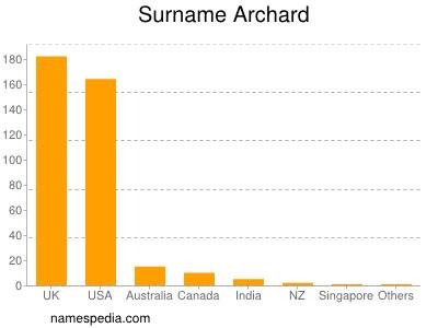 Surname Archard