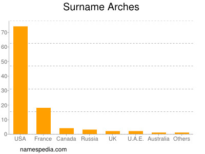 Surname Arches