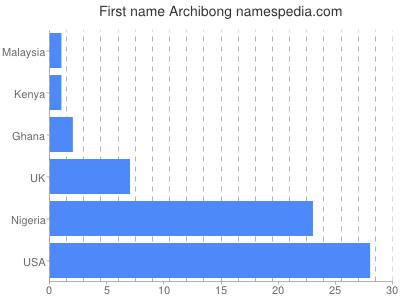 Given name Archibong