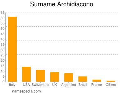Surname Archidiacono