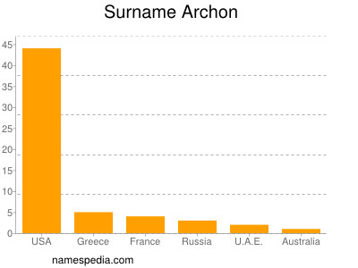 Surname Archon