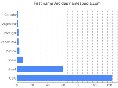 Given name Arcides