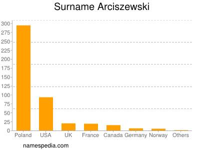 Surname Arciszewski