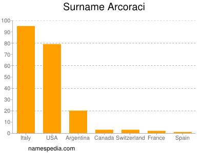 Surname Arcoraci