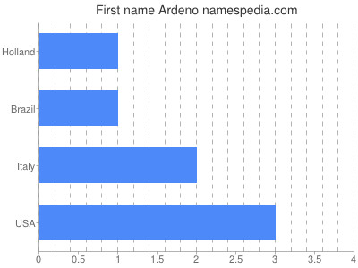 Given name Ardeno