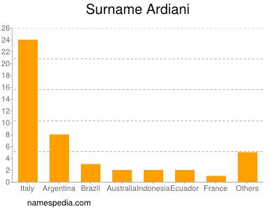 Surname Ardiani