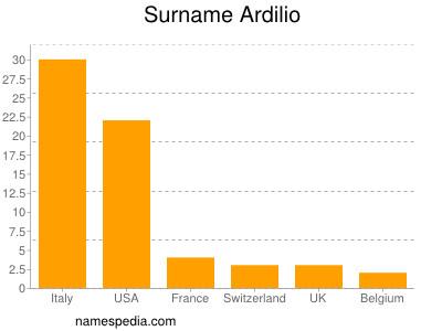 Surname Ardilio