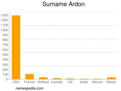 Surname Ardon