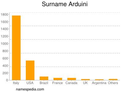 Surname Arduini