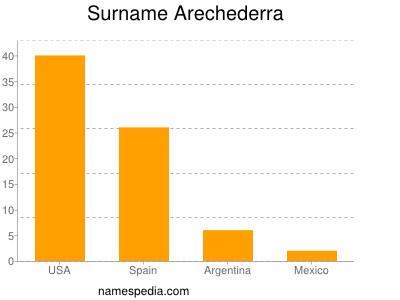 Surname Arechederra