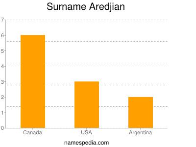 Familiennamen Aredjian