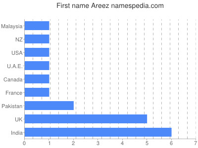 Given name Areez