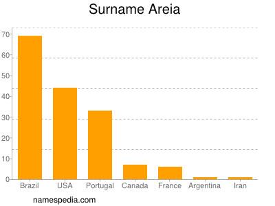 Surname Areia