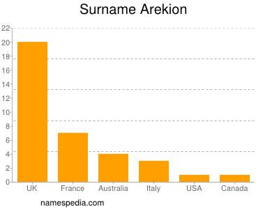 Surname Arekion