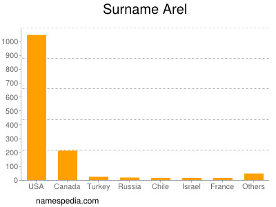 Surname Arel