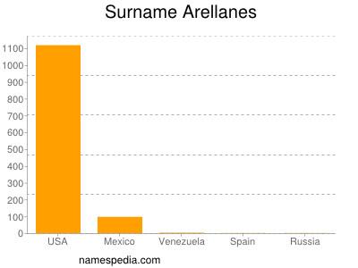 Surname Arellanes