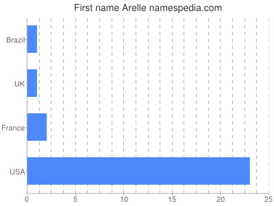 Given name Arelle