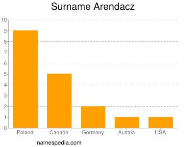 Surname Arendacz
