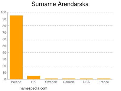 Surname Arendarska