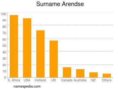 Surname Arendse