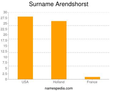 Surname Arendshorst