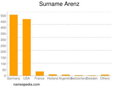 Surname Arenz