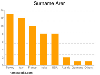 Surname Arer