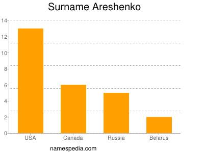 nom Areshenko
