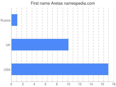Given name Aretas