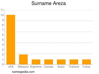 Surname Areza