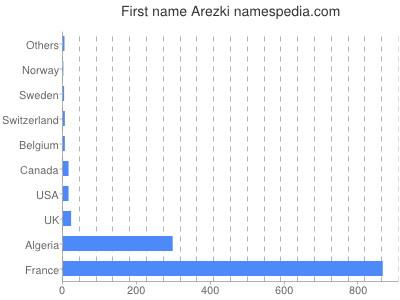 Given name Arezki
