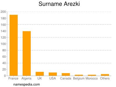 Surname Arezki