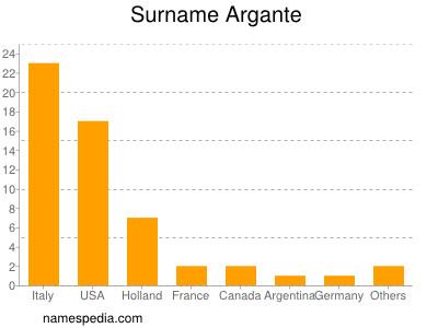 Surname Argante