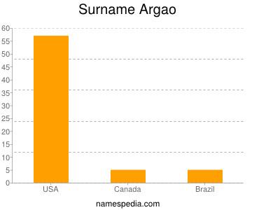 Surname Argao