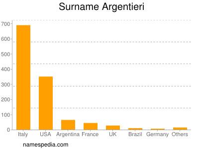 Surname Argentieri