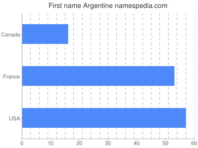 Given name Argentine