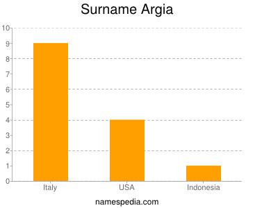 Surname Argia